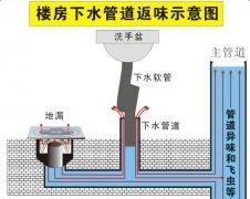 如何解决地漏反味 解决地漏反味的方法